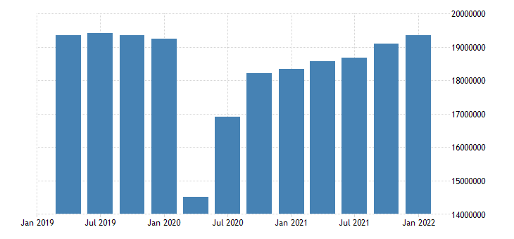 united states employed population aged 15 24 all persons for the united states persons sa quarterly fed data