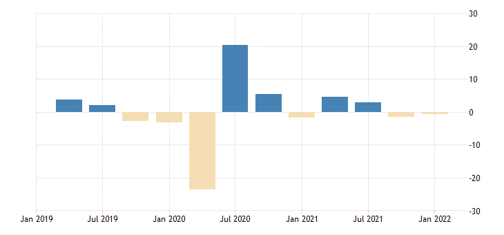 united states employed population aged 15 24 females for the united states growth rate previous period nsa quarterly fed data