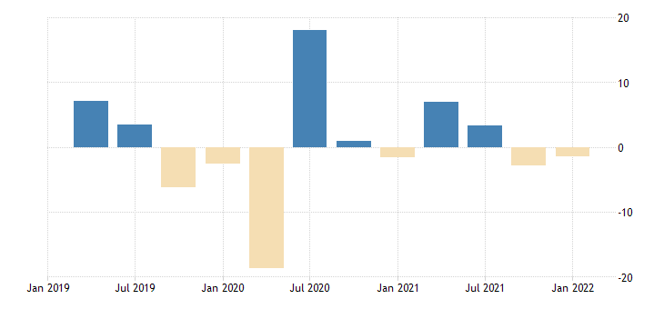united states employed population aged 15 24 males for the united states growth rate previous period nsa quarterly fed data