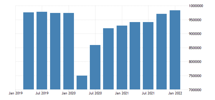 united states employed population aged 15 24 males for the united states persons sa quarterly fed data