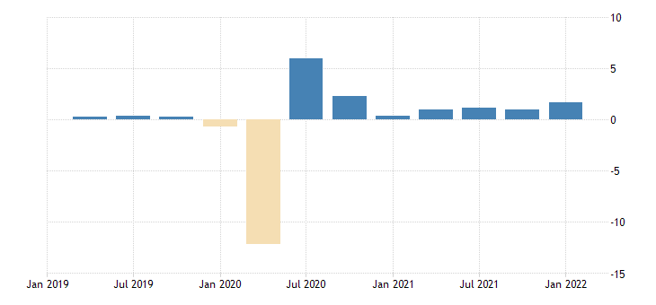 united states employed population aged 15 64 all persons for the united states growth rate previous period sa fed data