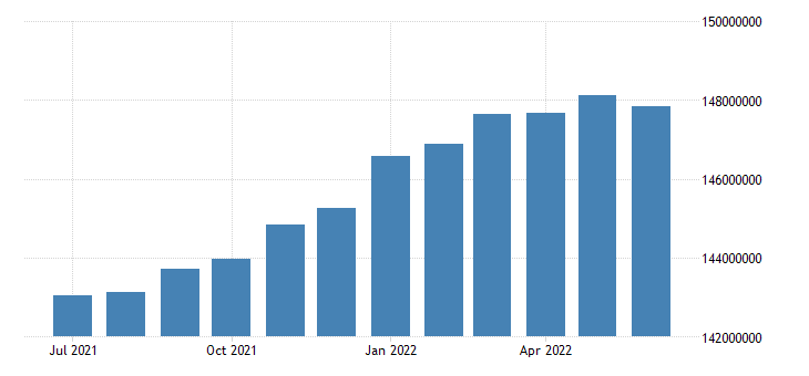 united states employed population aged 15 64 all persons for the united states persons sa fed data