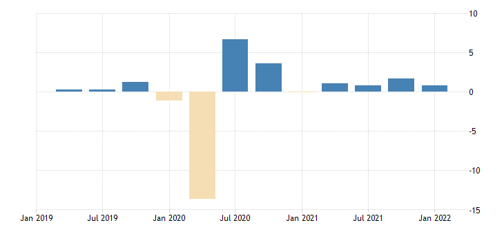united states employed population aged 15 64 females for the united states growth rate previous period nsa quarterly fed data