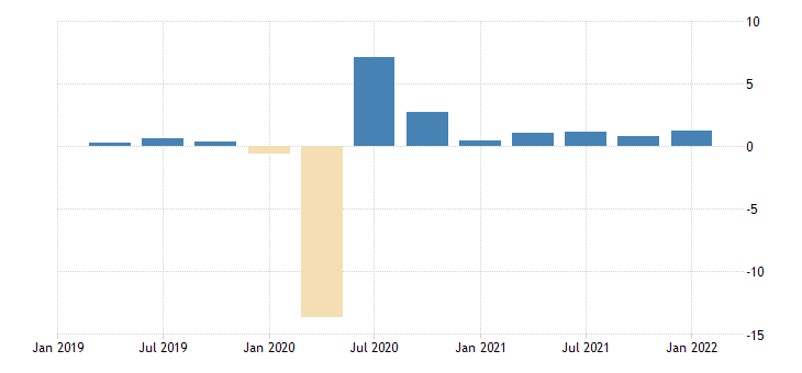 united states employed population aged 15 64 females for the united states growth rate previous period sa fed data