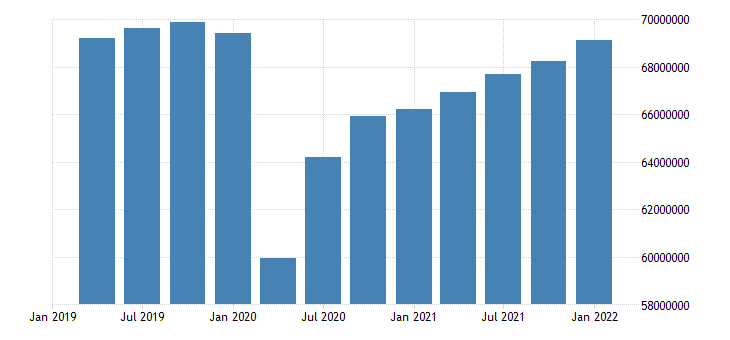 united states employed population aged 15 64 females for the united states persons sa quarterly fed data