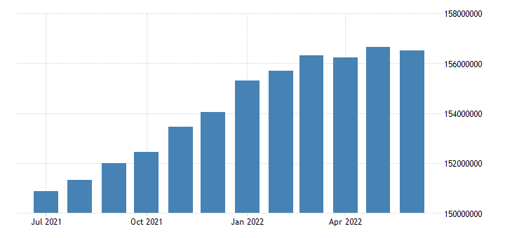 united states employed population aged 15 74 all persons for the united states persons sa fed data