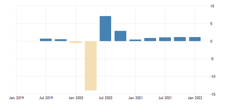 united states employed population aged 15 74 females for the united states growth rate previous period sa quarterly fed data