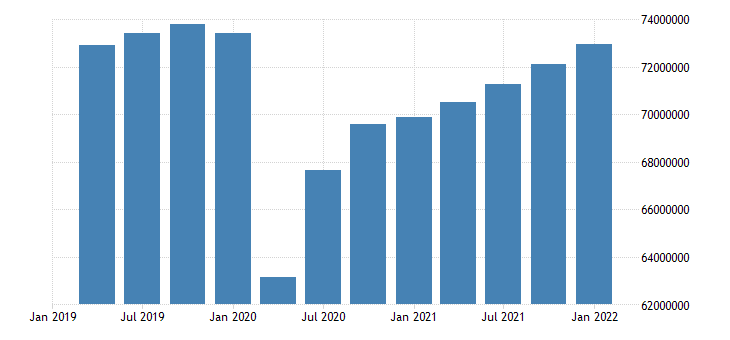 united states employed population aged 15 74 females for the united states persons sa quarterly fed data