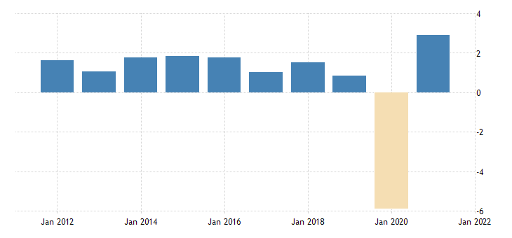 united states employed population aged 15 74 males for the united states growth rate previous period fed data