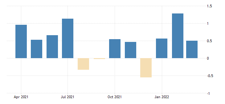 united states employed population aged 15 74 males for the united states growth rate previous period nsa monthly fed data