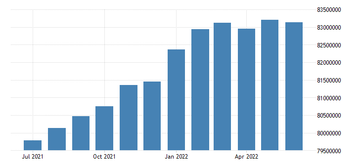 united states employed population aged 15 74 males for the united states persons sa fed data