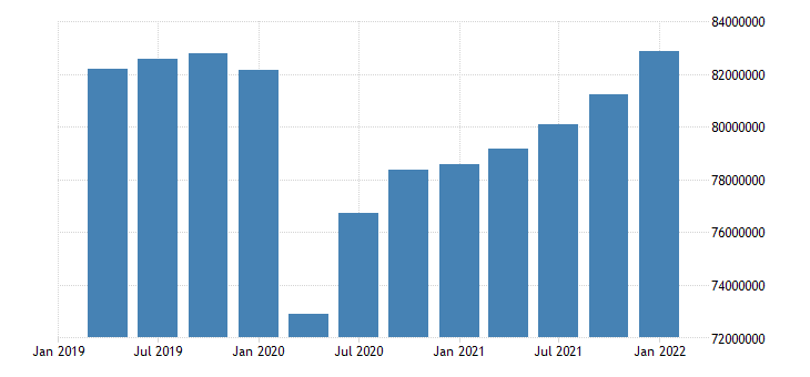 united states employed population aged 15 74 males for the united states persons sa quarterly fed data