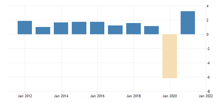 united states employed population aged 15 and over all persons for the united states growth rate previous period fed data