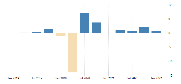 united states employed population aged 15 and over females for the united states growth rate previous period nsa quarterly fed data