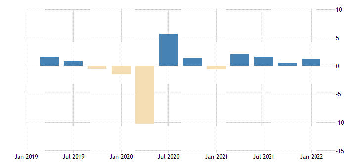 united states employed population aged 15 and over males for the united states growth rate previous period nsa quarterly fed data
