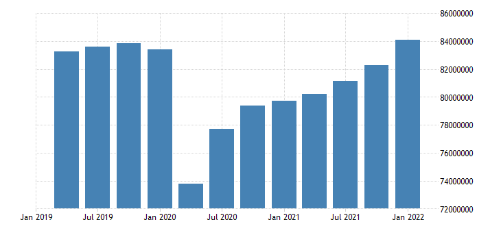 united states employed population aged 15 and over males for the united states persons sa quarterly fed data