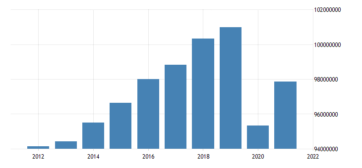 united states employed population aged 25 54 all persons for the united states fed data