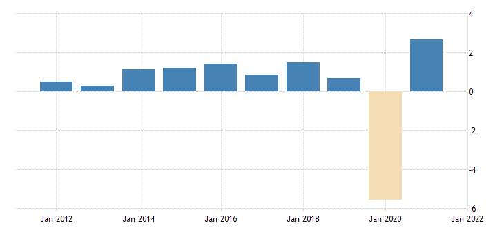 united states employed population aged 25 54 all persons for the united states growth rate previous period fed data