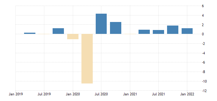 united states employed population aged 25 54 all persons for the united states growth rate previous period nsa quarterly fed data