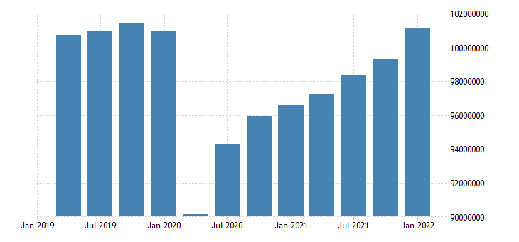 united states employed population aged 25 54 all persons for the united states persons sa quarterly fed data