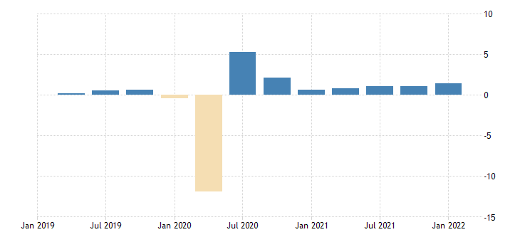 united states employed population aged 25 54 females for the united states growth rate previous period sa fed data
