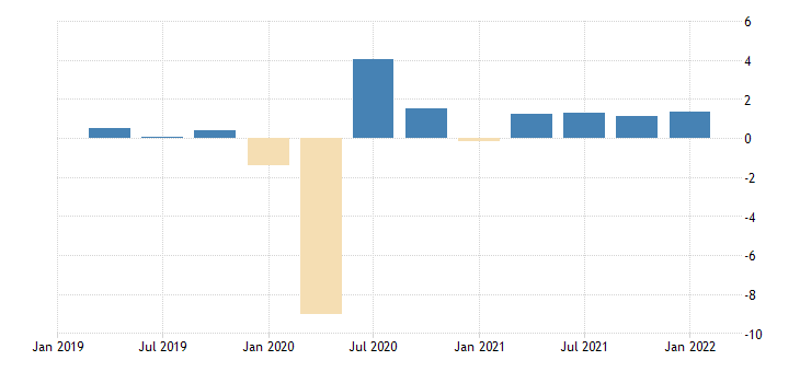 united states employed population aged 25 54 males for the united states growth rate previous period nsa quarterly fed data