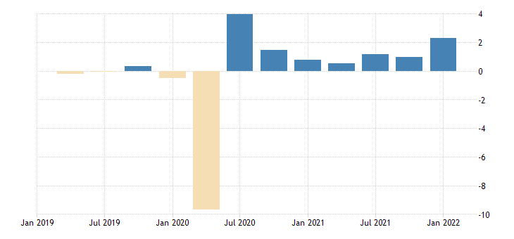 united states employed population aged 25 54 males for the united states growth rate previous period sa fed data