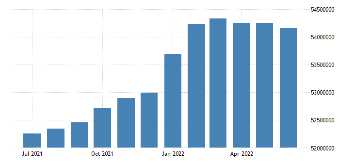 united states employed population aged 25 54 males for the united states persons sa fed data