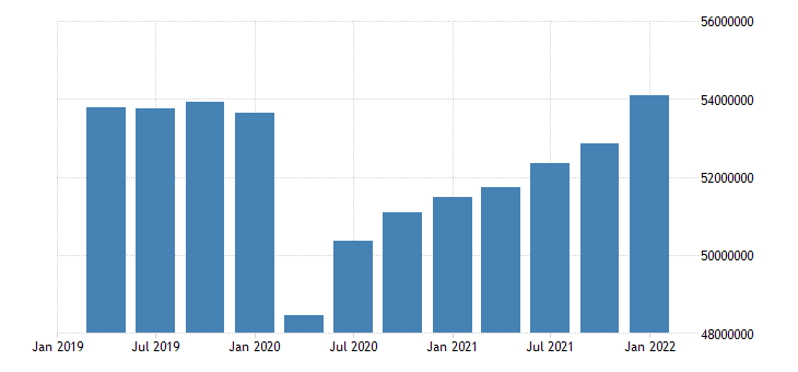 united states employed population aged 25 54 males for the united states persons sa quarterly fed data