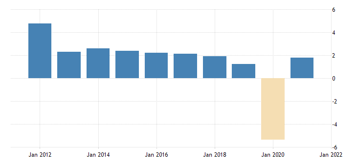 united states employed population aged 55 64 all persons for the united states growth rate previous period fed data