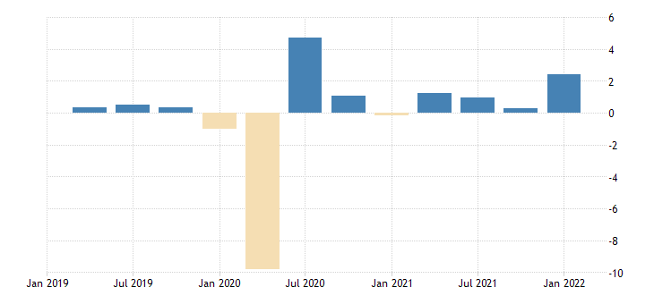 united states employed population aged 55 64 all persons for the united states growth rate previous period nsa quarterly fed data