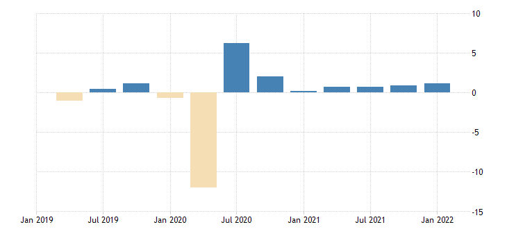 united states employed population aged 55 64 females for the united states growth rate previous period nsa quarterly fed data