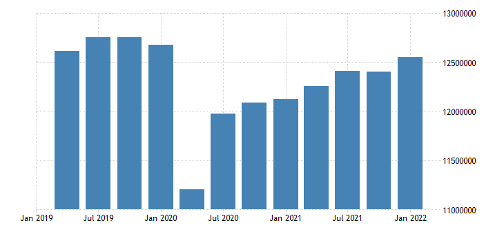 united states employed population aged 55 64 females for the united states persons sa quarterly fed data