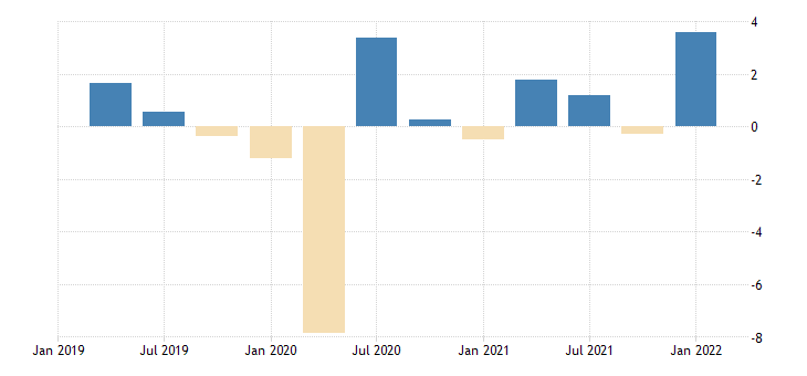 united states employed population aged 55 64 males for the united states growth rate previous period nsa quarterly fed data