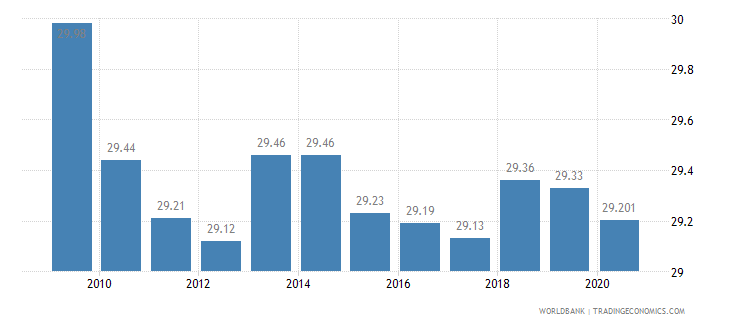 united states employees industry male percent of male employment wb data