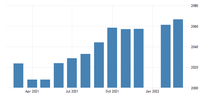united states employees on nonfarm payrolls in alabama thous of persons m sa fed data