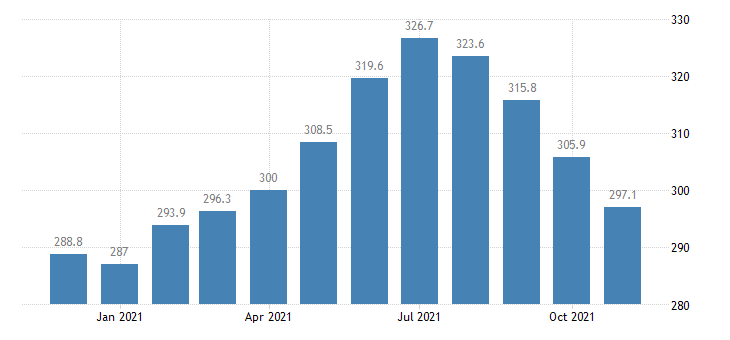 united states employees on nonfarm payrolls in alaska thous of persons m nsa fed data