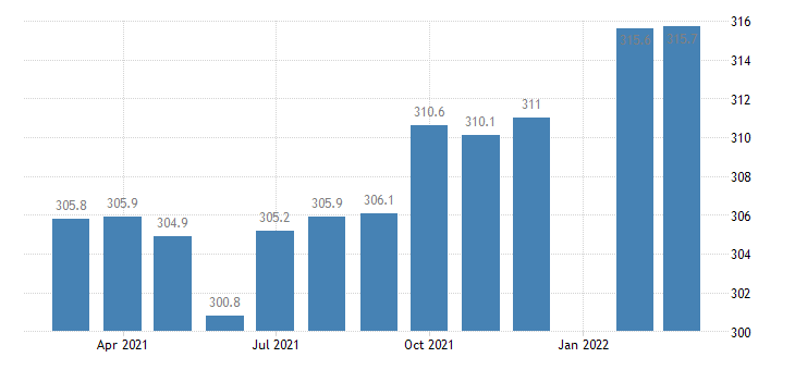 united states employees on nonfarm payrolls in alaska thous of persons m sa fed data