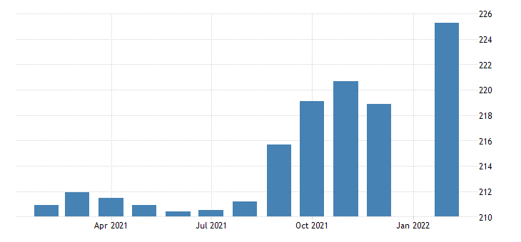 united states employees on nonfarm payrolls in ann arbor mi msa thous of persons m nsa fed data
