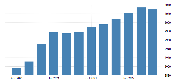united states employees on nonfarm payrolls in arizona thous of persons m sa fed data