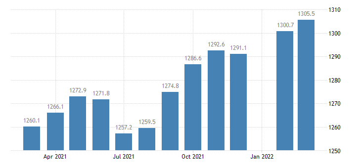 united states employees on nonfarm payrolls in arkansas thous of persons m nsa fed data