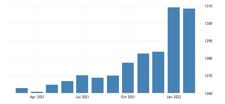 united states employees on nonfarm payrolls in arkansas thous of persons m sa fed data