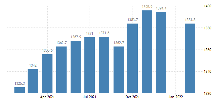 united states employees on nonfarm payrolls in baltimore towson md msa thous of persons m nsa fed data