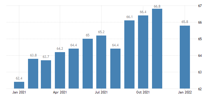united states employees on nonfarm payrolls in bangor me necta thous of persons m nsa fed data