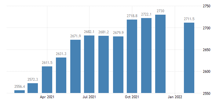 united states employees on nonfarm payrolls in boston cambridge quincy ma nh necta thous of persons m nsa fed data