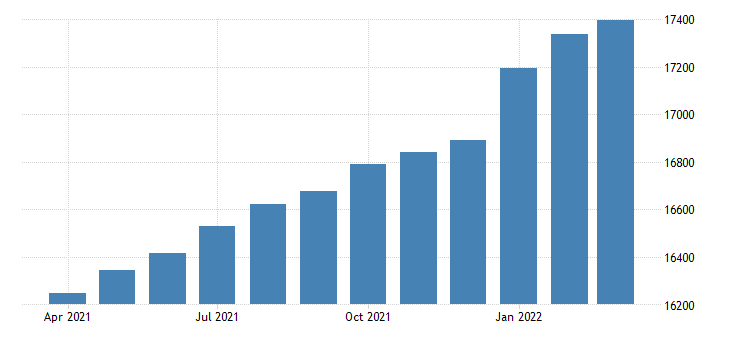 united states employees on nonfarm payrolls in california thous of persons m sa fed data