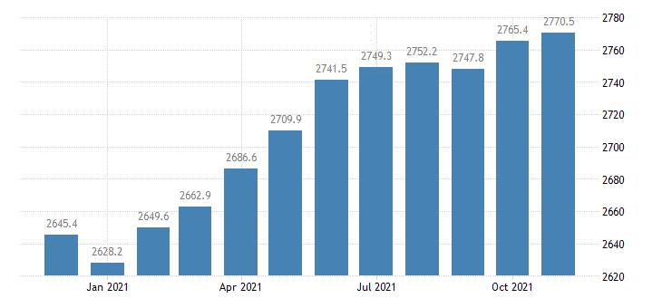 united states employees on nonfarm payrolls in colorado thous of persons m nsa fed data