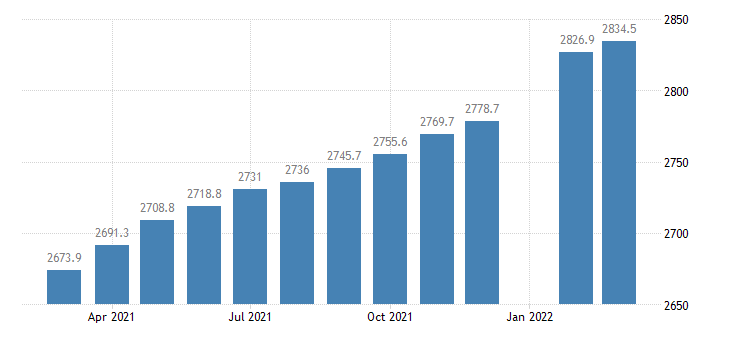 united states employees on nonfarm payrolls in colorado thous of persons m sa fed data