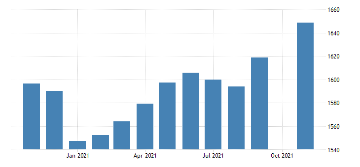 united states employees on nonfarm payrolls in connecticut thous of persons m nsa fed data