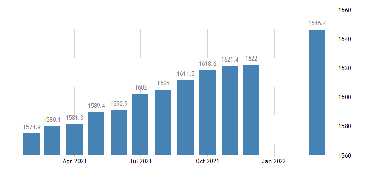 united states employees on nonfarm payrolls in connecticut thous of persons m sa fed data
